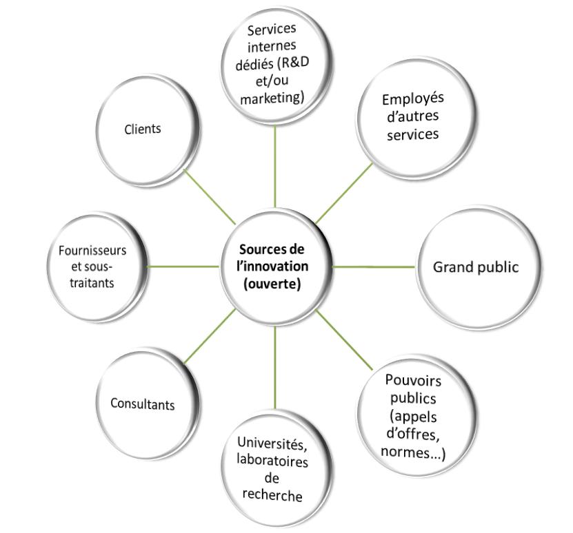 Les sources de l'innovation ouverte (clients, fournisseurs, universités et centres de recherche, pouvoirs publics, grand public...)